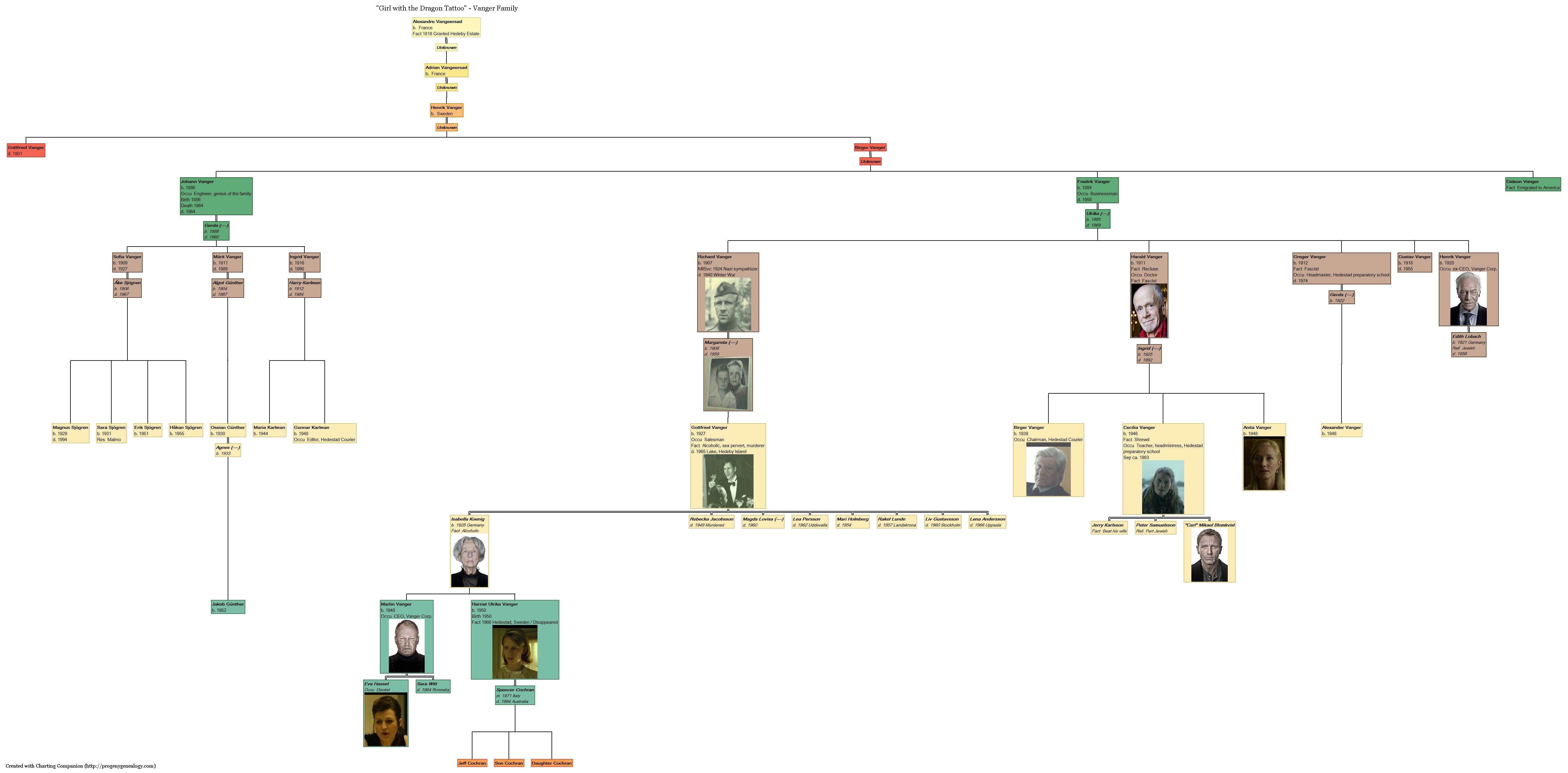 family tree aboutaspx